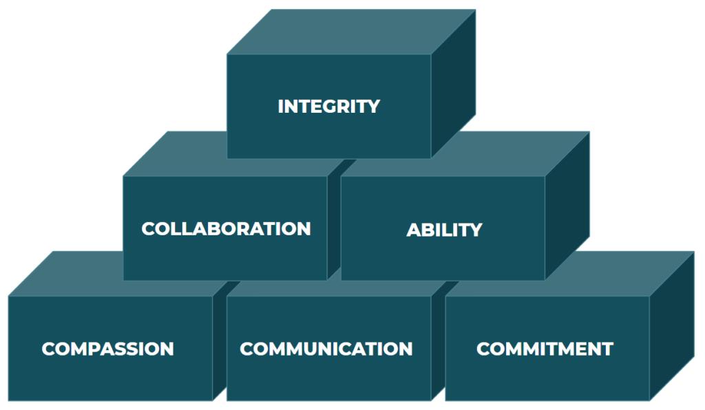 Figure 2: Building Blocks of Trust (Meyer et. al, 2011, as cited in Foltos, 2013)